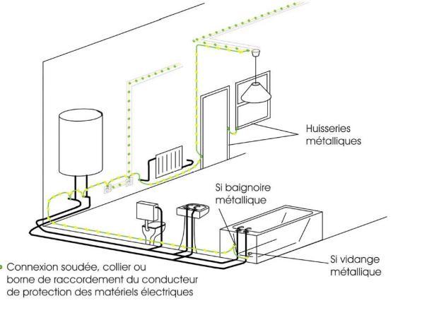 la salle de bains - la liaison équipotentielle locale - Liaison Equipotentielle Salle De Bain